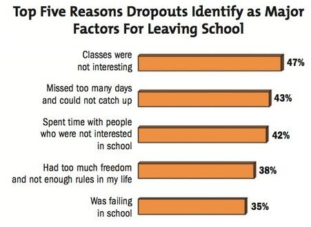 top five reasons dropouts identify as major factors for