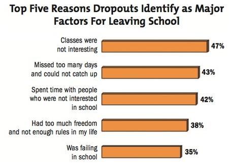 reasons dropping out school With the drop out rate in the us at such high levels, it's time to understand why the process of leaving school isn't simply a decision based on one isolated factor, but rather a combination of several different reasons at once these are the top ones cited.