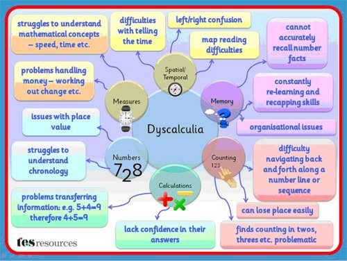 Dyscalculia mind map