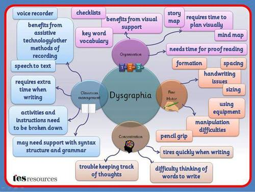 Dysgraphia mind map
