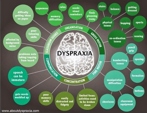 Dyspraxia symptoms