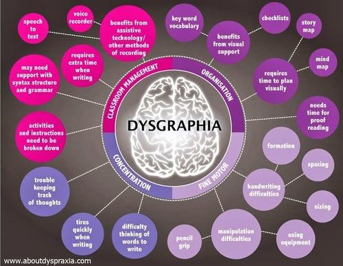 Dysgraphia symptoms