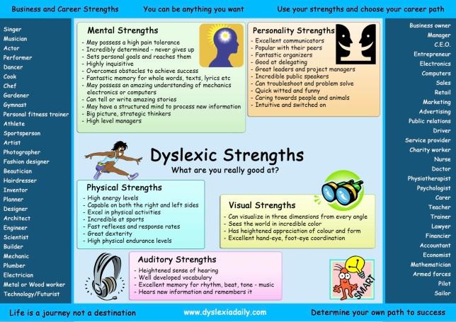 zdyslexic-strengths